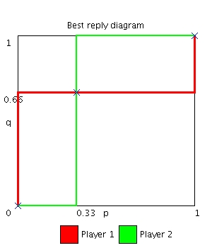 Best reply diagram